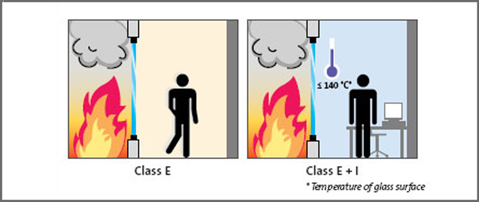 E Classifications of glazing